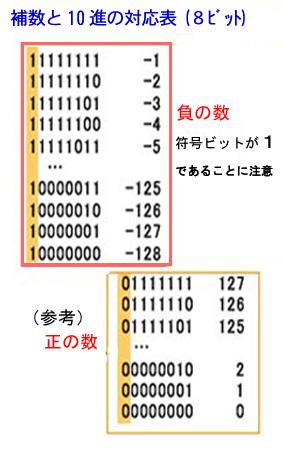 符号付数値表現